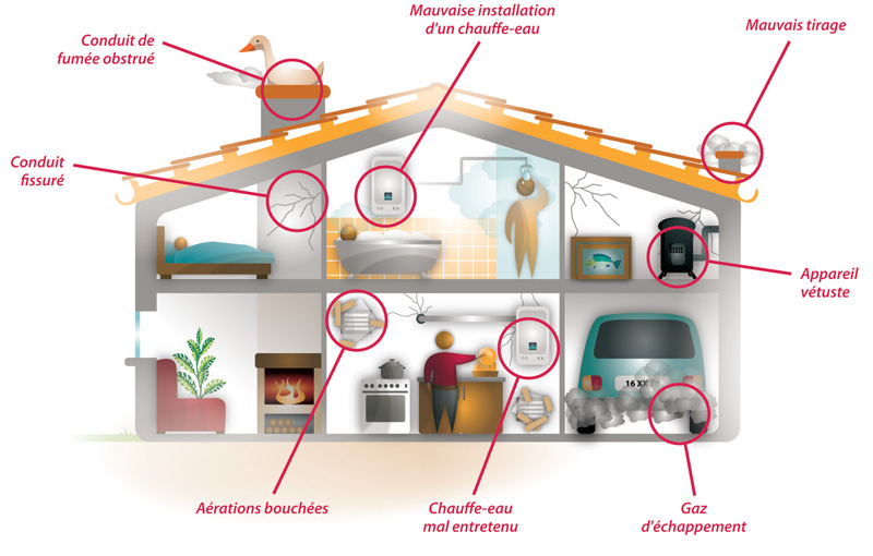 Les sources possibles de monoxyde de carbone dans une habitation